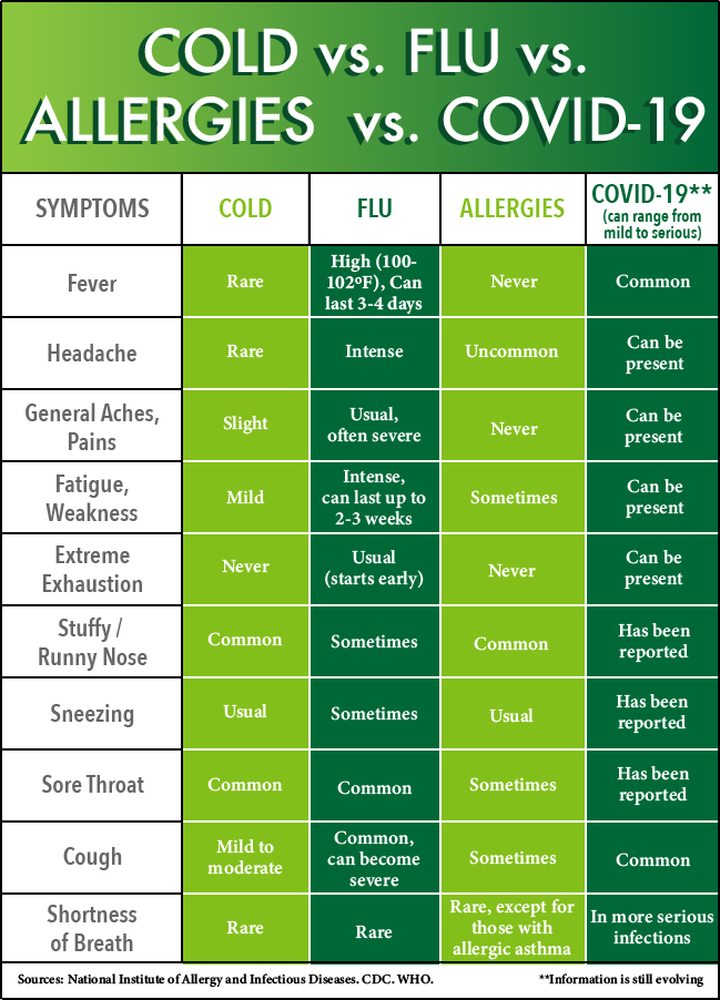 Cold vs. Flu vs. Allergies vs. COVID-19